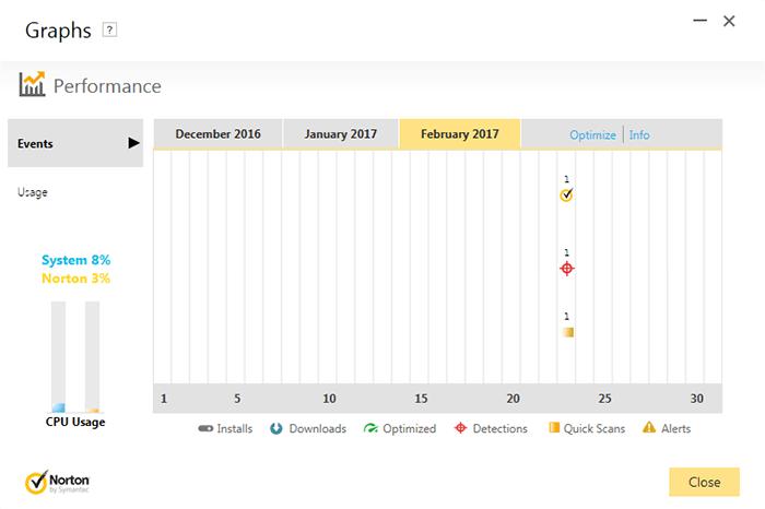 graphs-performance